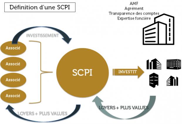 Se lancer dans les SCPI : les bons à savoir
